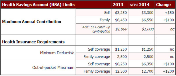 HSA limits for 2014