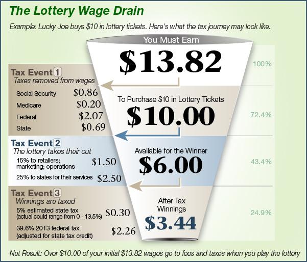 Lottery Chart